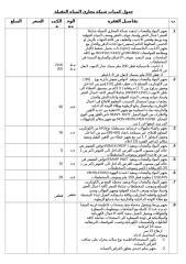 جدول كميات شبكة مجاري المياه الثقيلة المعدل.doc